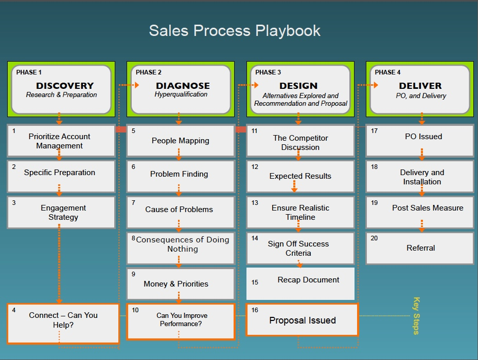 Sales Process Archives - Moolang Business Online