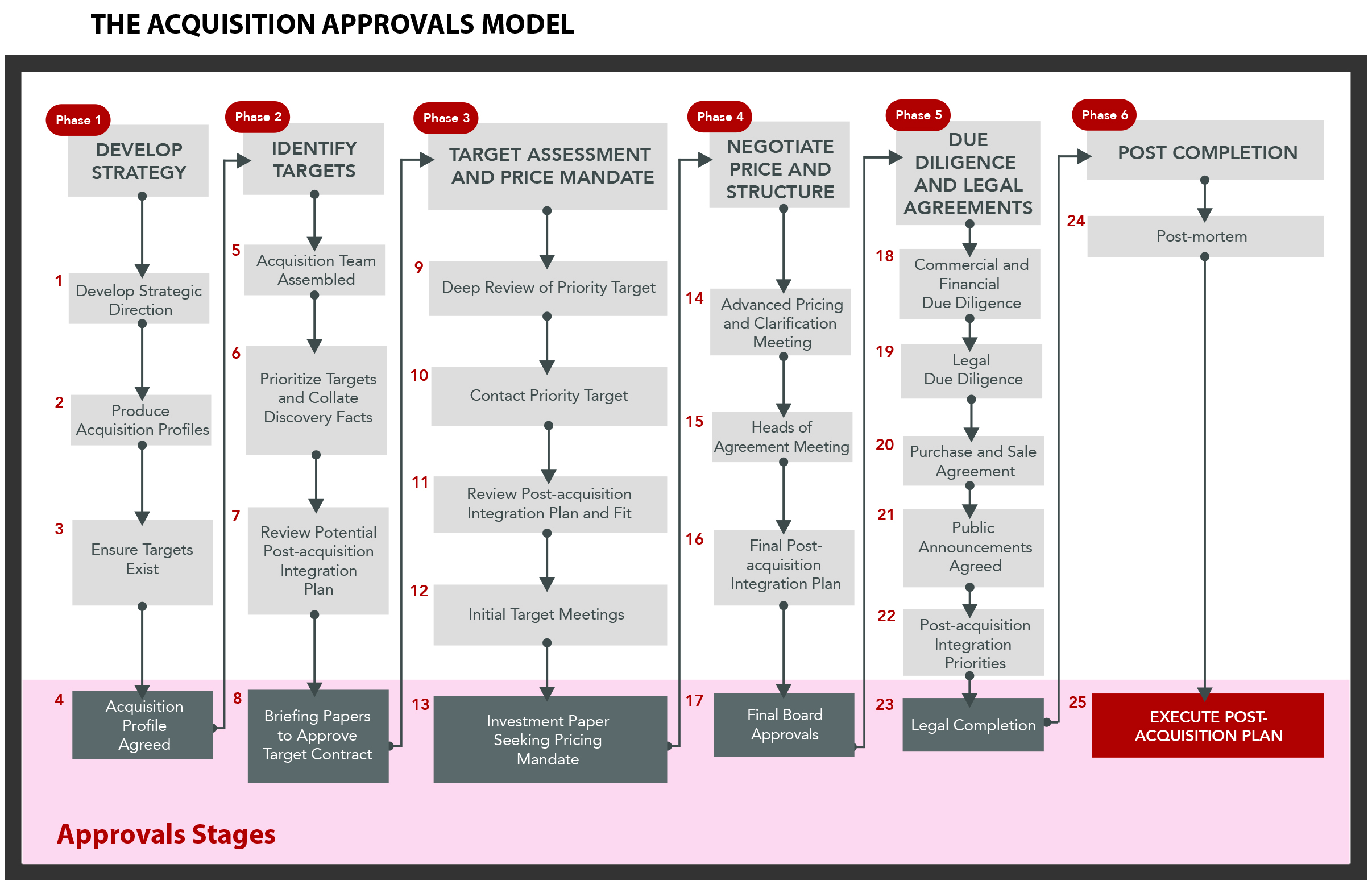 The Acquisition Approvals Model