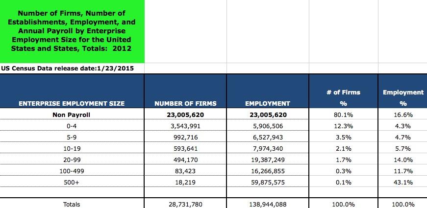 US Census Data